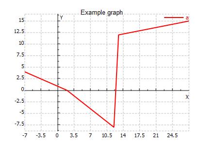 2D graph title