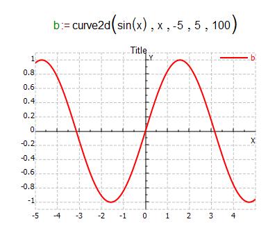 2D graph sine function
