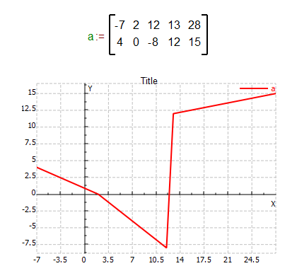 2D graph variable