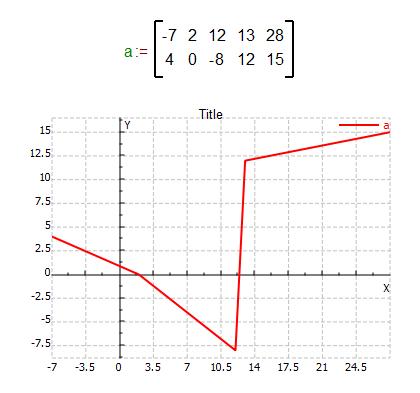 2D graph variable