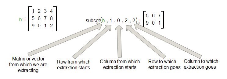 Subset function