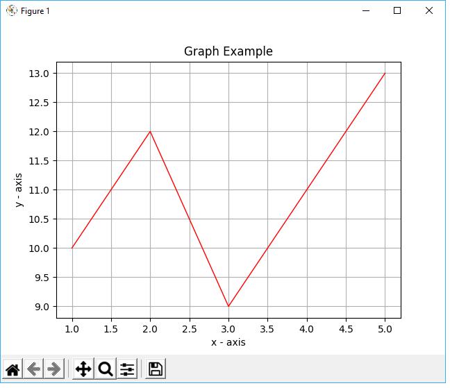 python graph example